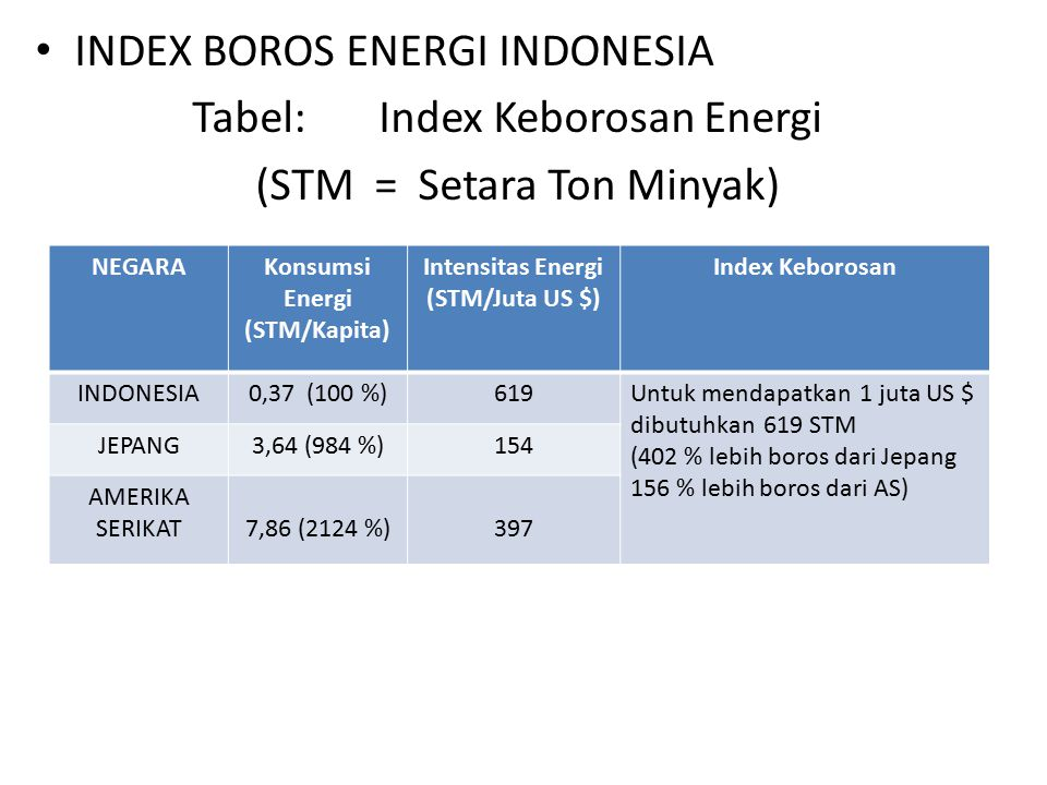 INDEX BOROS ENERGI INDONESIA Tabel: Index Keborosan Energi