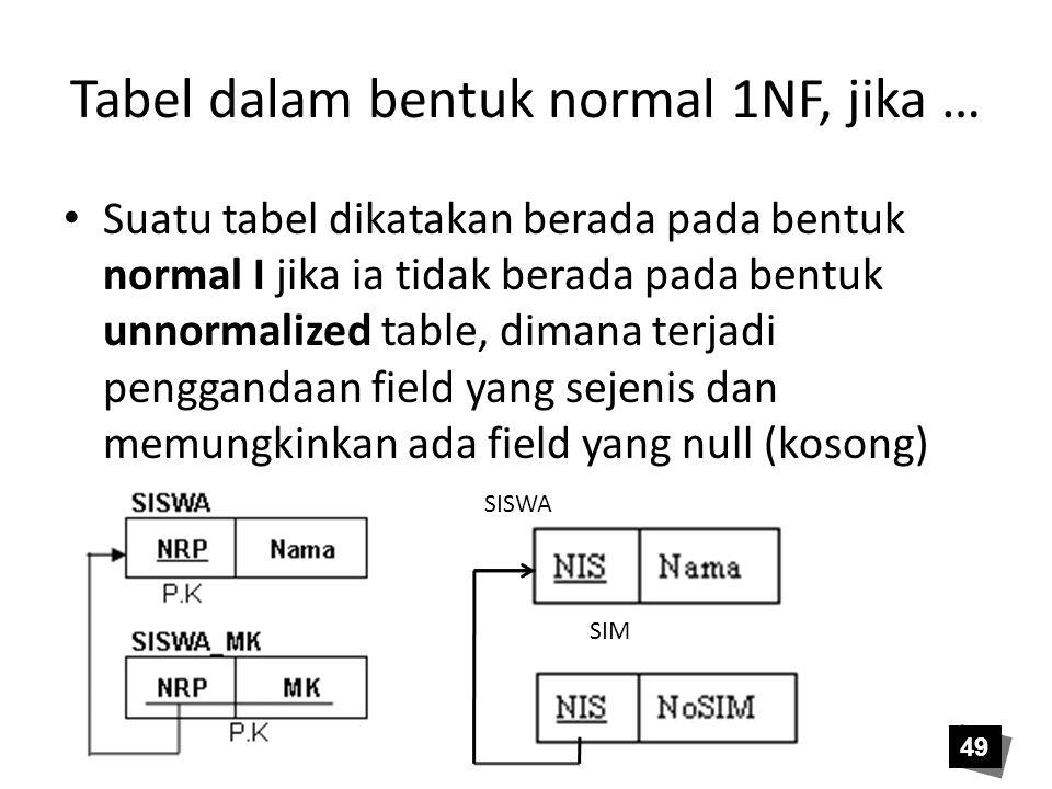 Tabel dalam bentuk normal 1NF, jika …