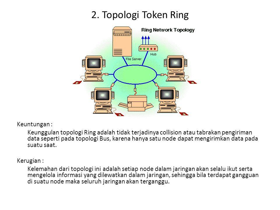 2. Topologi Token Ring