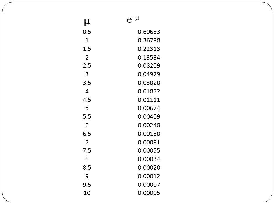 µ e-µ. 0.5. 0.60653. 1. 0.36788. 1.5. 0.22313. 2. 0.13534. 2.5. 0.08209. 3. 0.04979. 3.5.