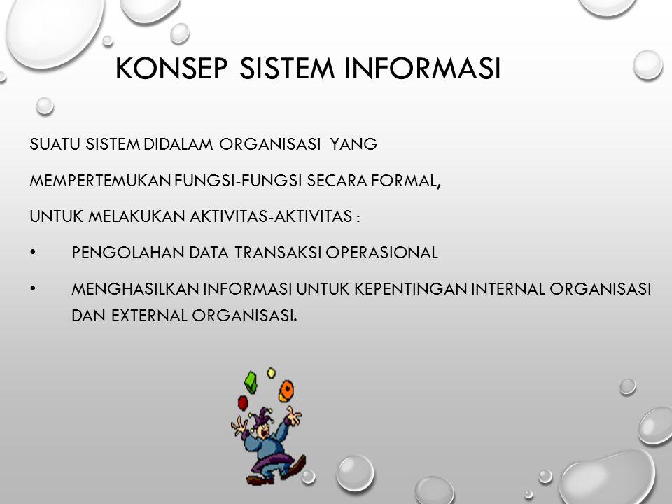 KONSEP Sistem Informasi