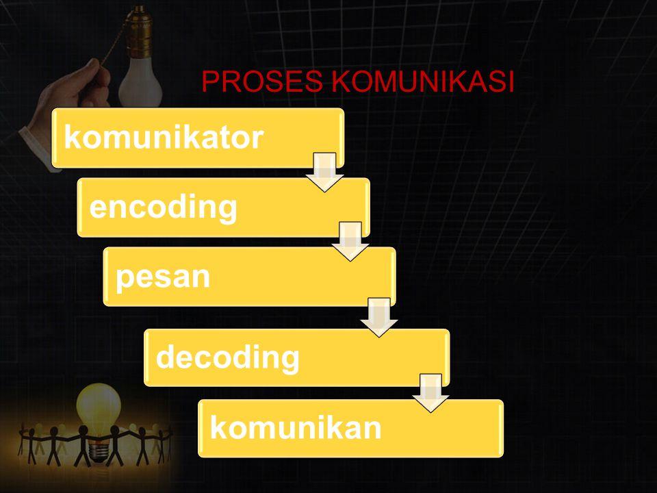 PROSES KOMUNIKASI komunikator encoding pesan decoding komunikan
