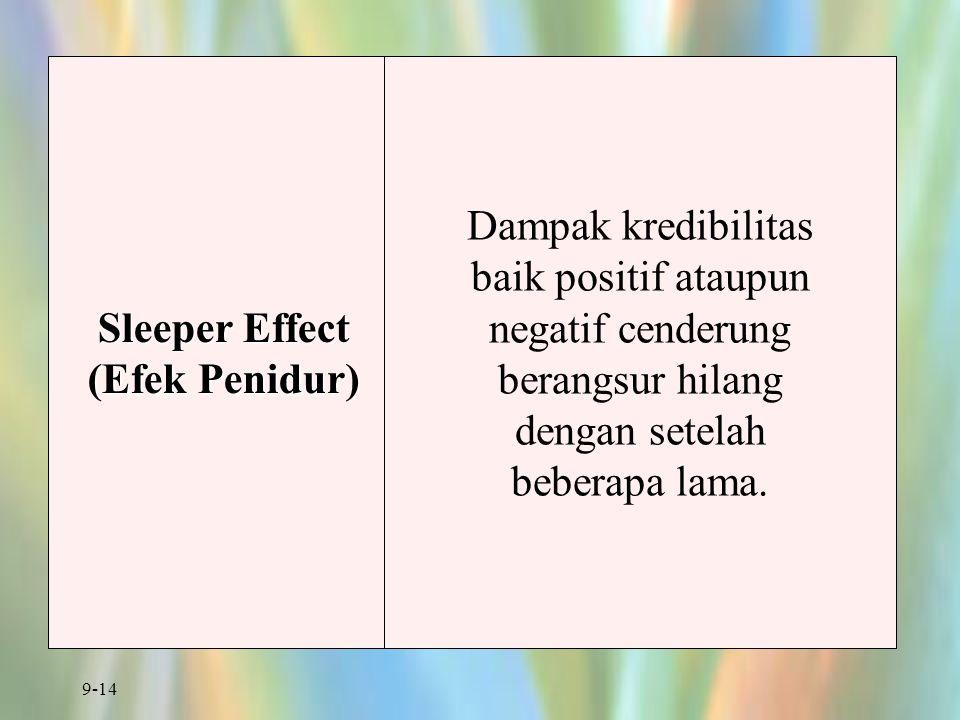 Sleeper Effect (Efek Penidur) Dampak kredibilitas baik positif ataupun negatif cenderung berangsur hilang dengan setelah beberapa lama.