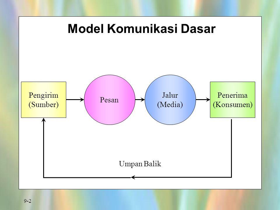 Model Komunikasi Dasar