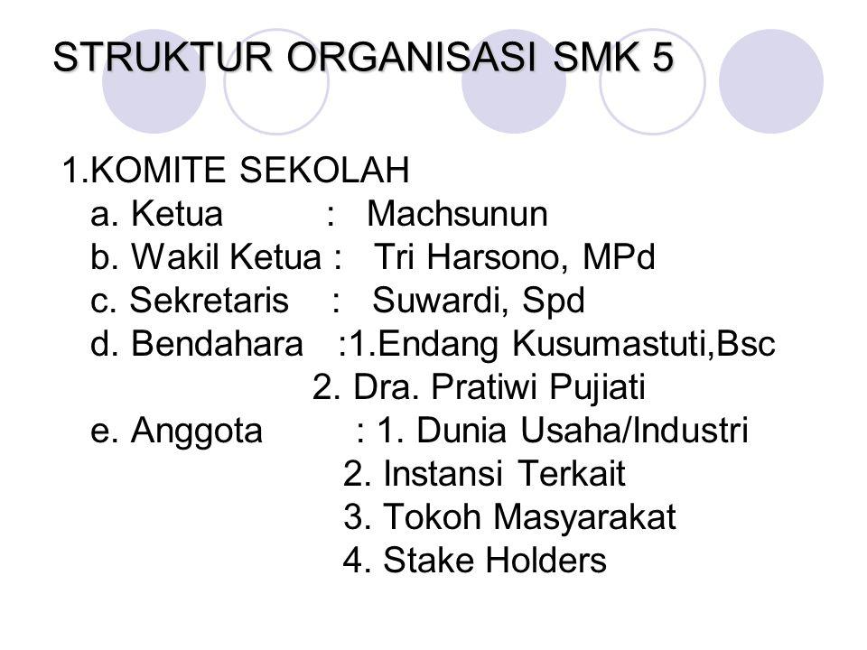 STRUKTUR ORGANISASI SMK 5