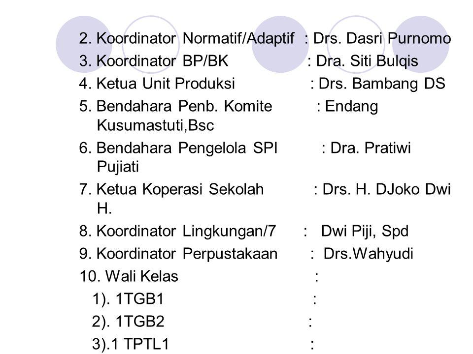2. Koordinator Normatif/Adaptif : Drs. Dasri Purnomo 3