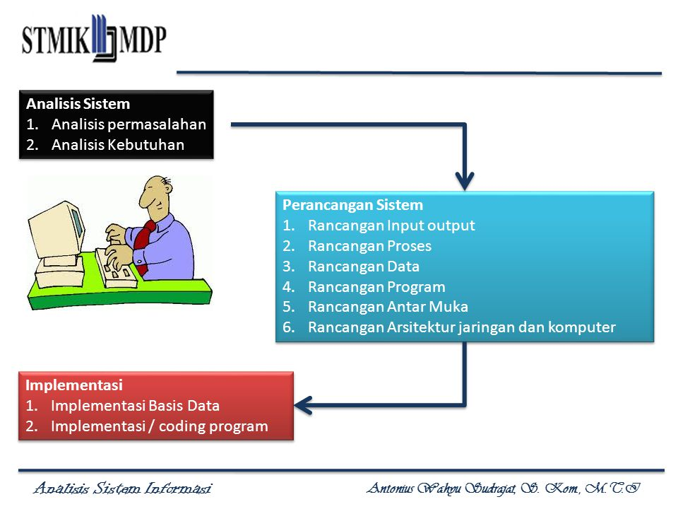 Analisis Sistem Analisis permasalahan. Analisis Kebutuhan. Perancangan Sistem. Rancangan Input output.