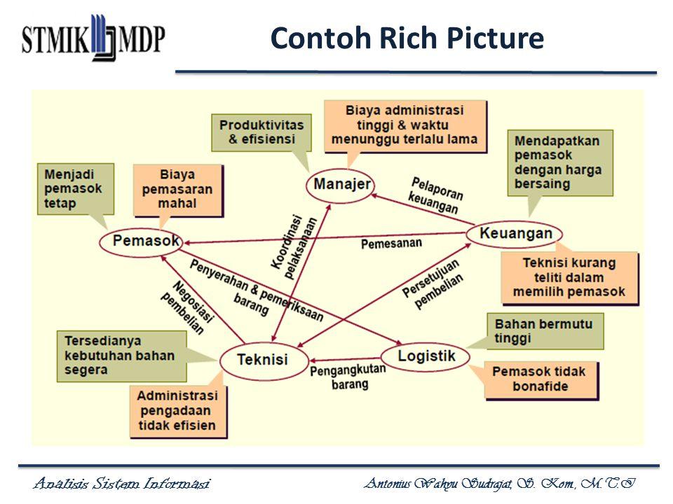 Contoh Rich Picture