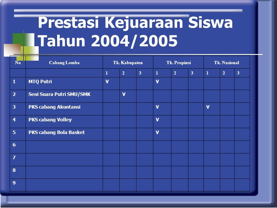 Prestasi Kejuaraan Siswa Tahun 2004/2005