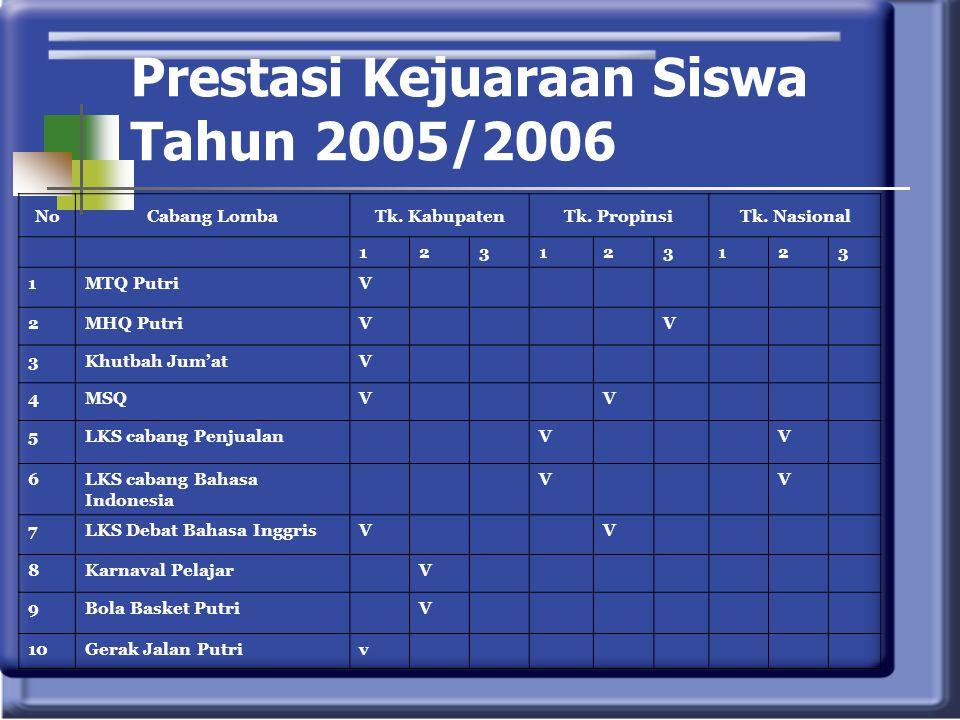 Prestasi Kejuaraan Siswa Tahun 2005/2006