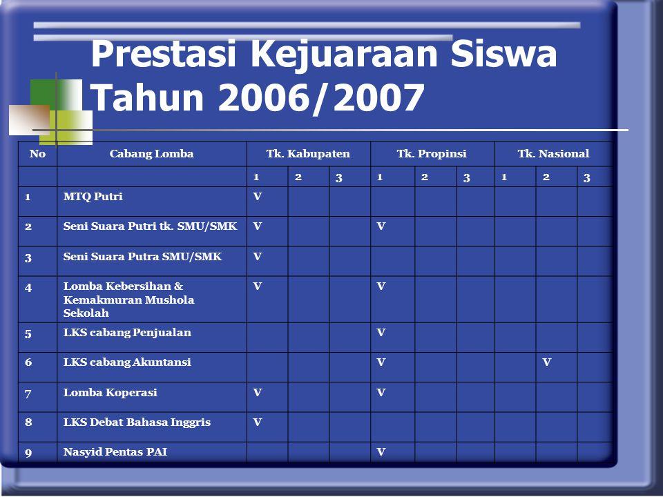 Prestasi Kejuaraan Siswa Tahun 2006/2007