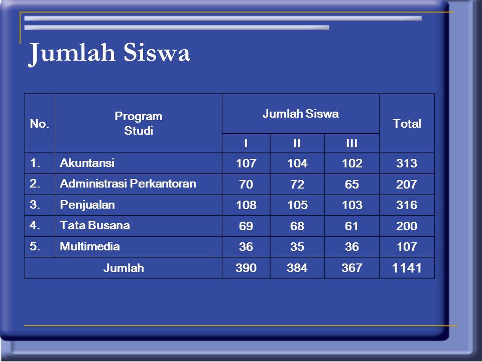 Jumlah Siswa 1141 No. Program Studi Jumlah Siswa Total I II III 1.