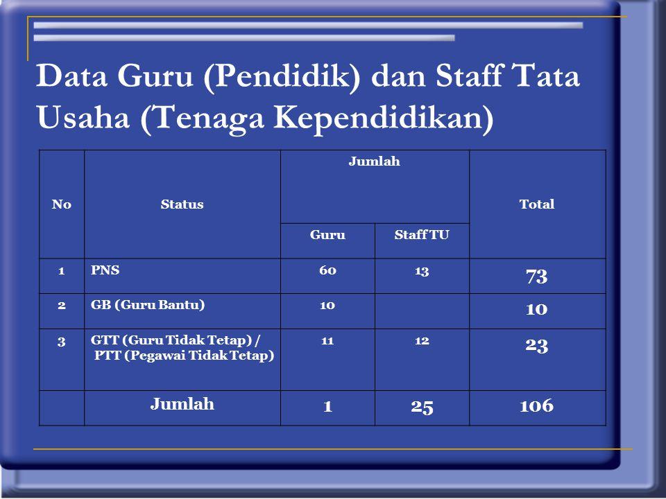 Data Guru (Pendidik) dan Staff Tata Usaha (Tenaga Kependidikan)