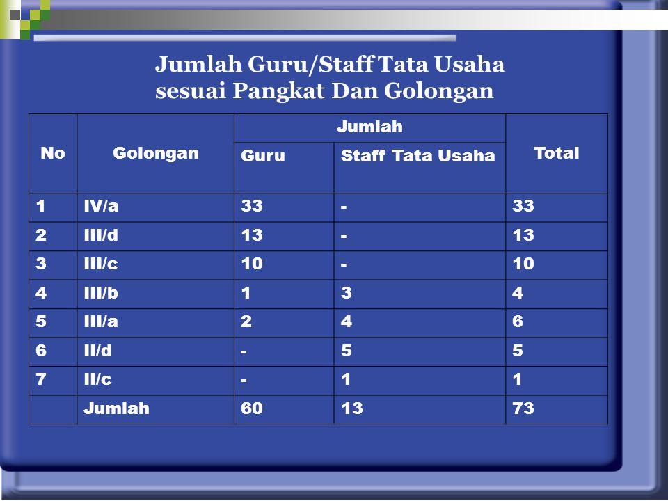 Jumlah Guru/Staff Tata Usaha sesuai Pangkat Dan Golongan