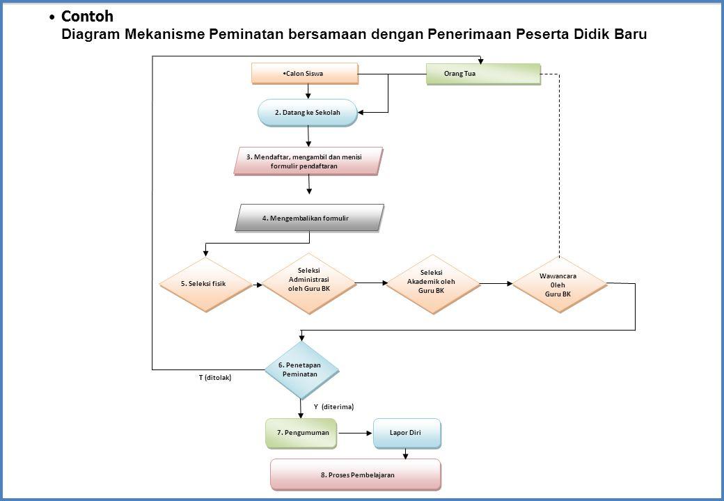 Contoh Diagram Mekanisme Peminatan bersamaan dengan Penerimaan Peserta Didik Baru. 5. Seleksi fisik.