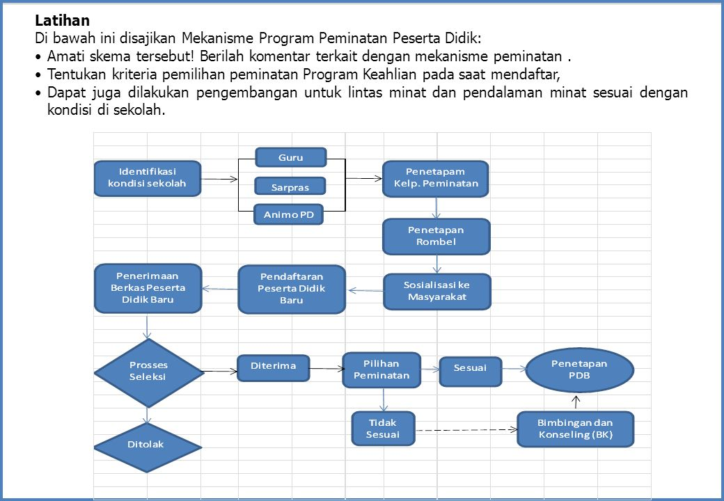 Latihan Di bawah ini disajikan Mekanisme Program Peminatan Peserta Didik: