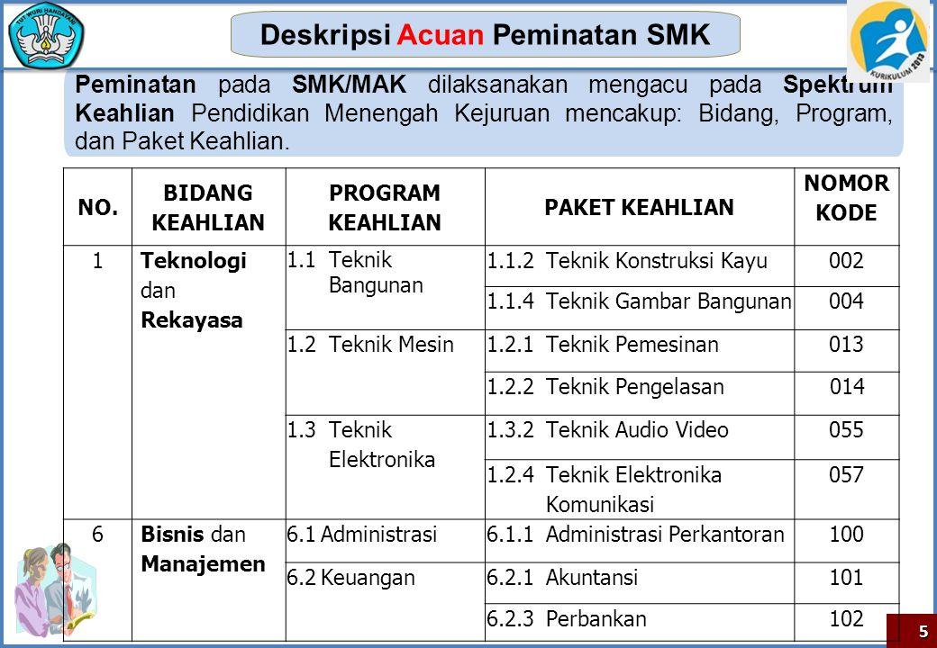 Deskripsi Acuan Peminatan SMK