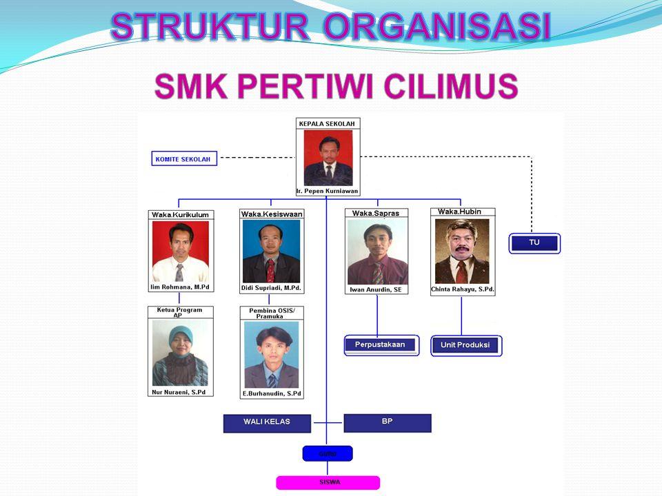 STRUKTUR ORGANISASI SMK PERTIWI CILIMUS