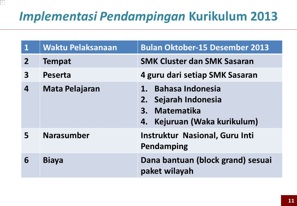 Implementasi Pendampingan Kurikulum 2013