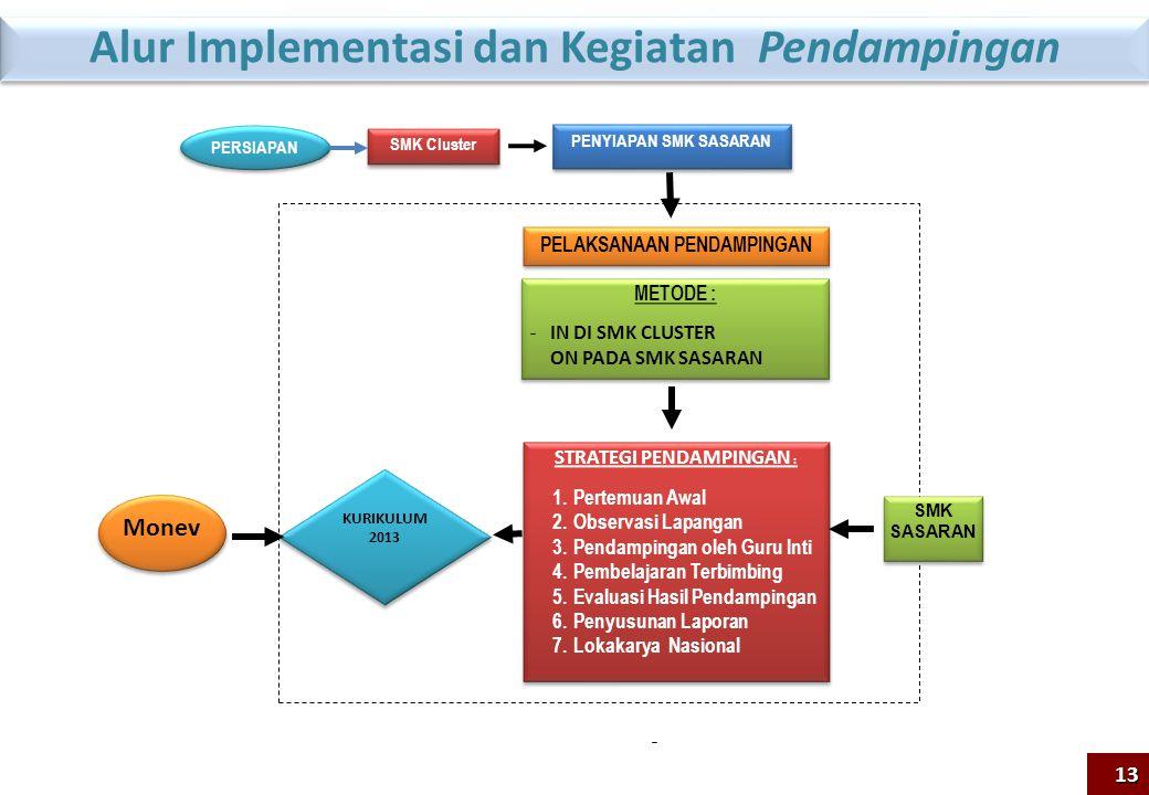 Alur Implementasi dan Kegiatan Pendampingan