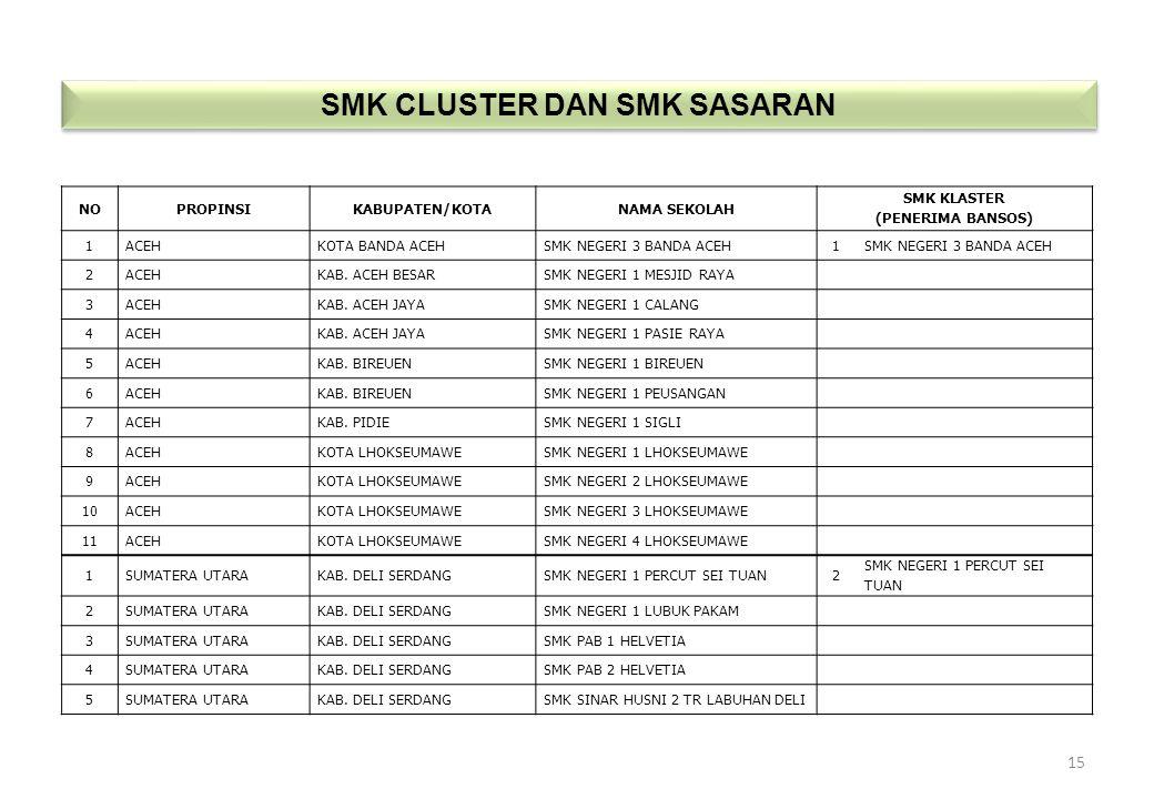 SMK CLUSTER DAN SMK SASARAN