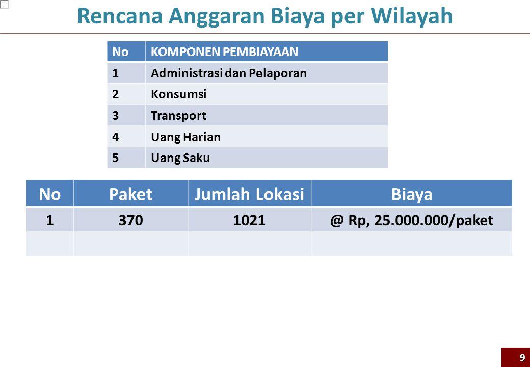 Rencana Anggaran Biaya per Wilayah