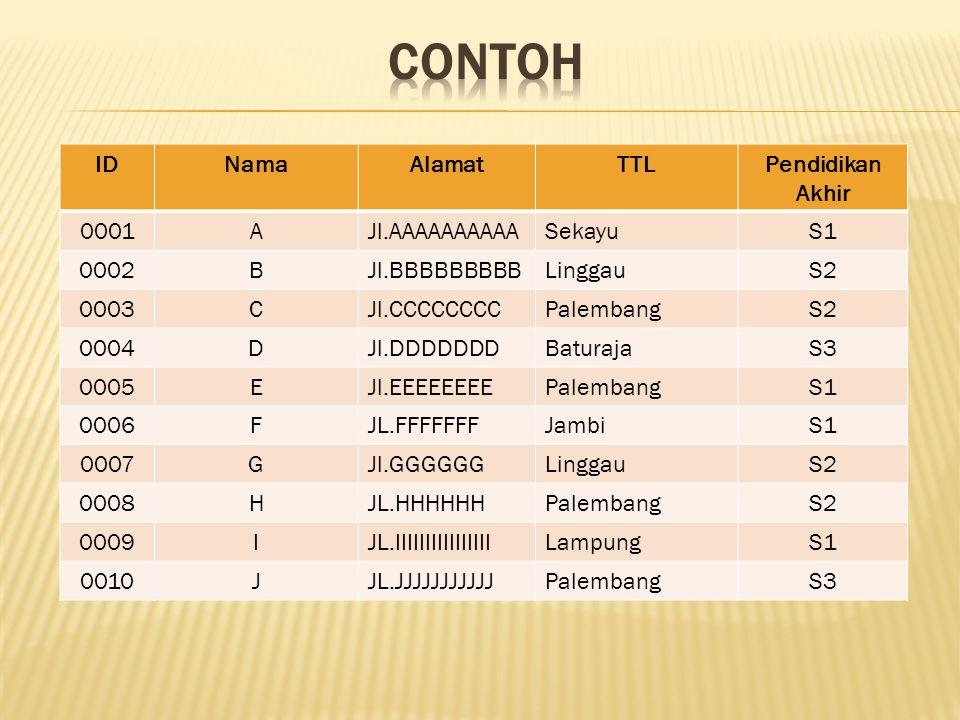 CONTOH ID Nama Alamat TTL Pendidikan Akhir 0001 A Jl.AAAAAAAAAA Sekayu
