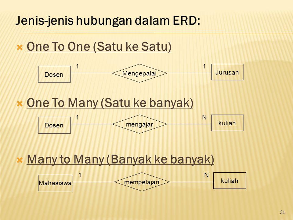 Jenis-jenis hubungan dalam ERD: One To One (Satu ke Satu)