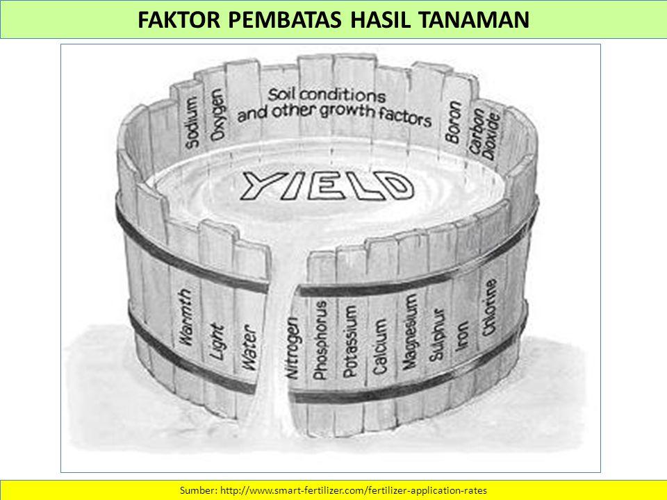 FAKTOR PEMBATAS HASIL TANAMAN