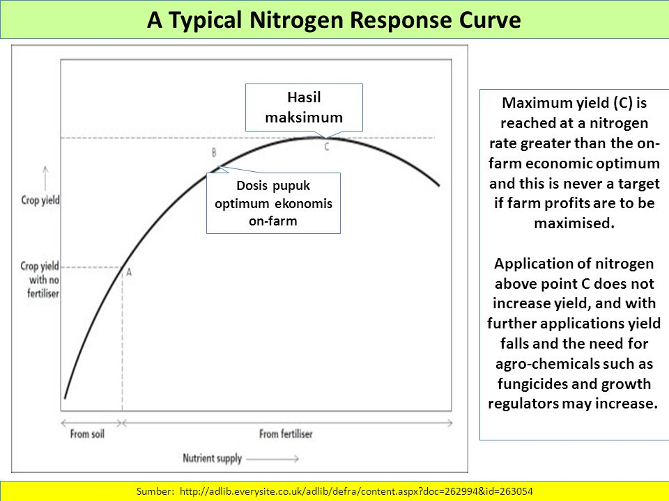 A Typical Nitrogen Response Curve Dosis pupuk optimum ekonomis on-farm