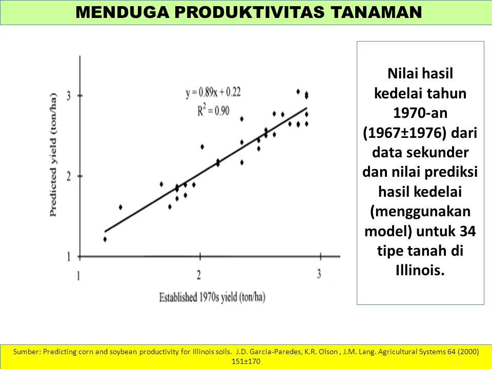Nilai hasil kedelai tahun 1970-an (1967±1976) dari data sekunder