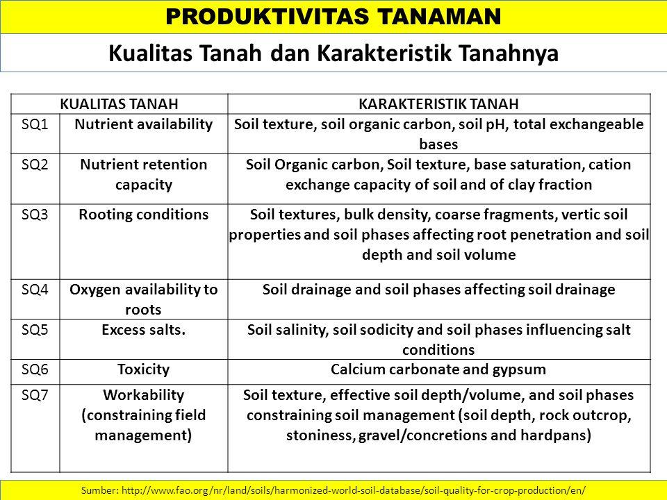 Kualitas Tanah dan Karakteristik Tanahnya