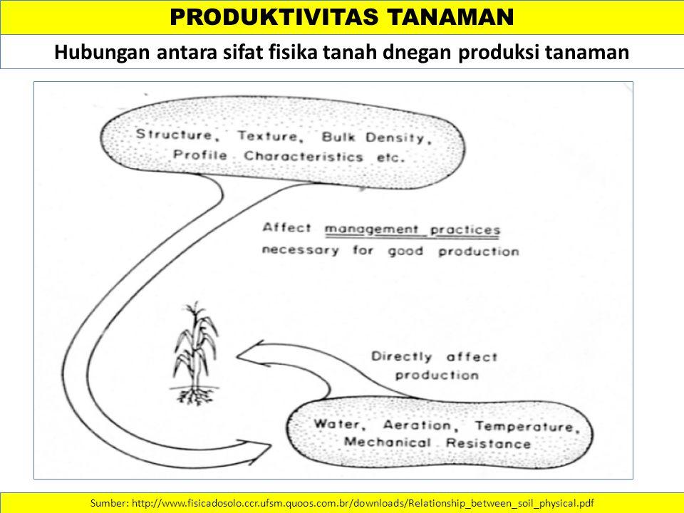 Hubungan antara sifat fisika tanah dnegan produksi tanaman