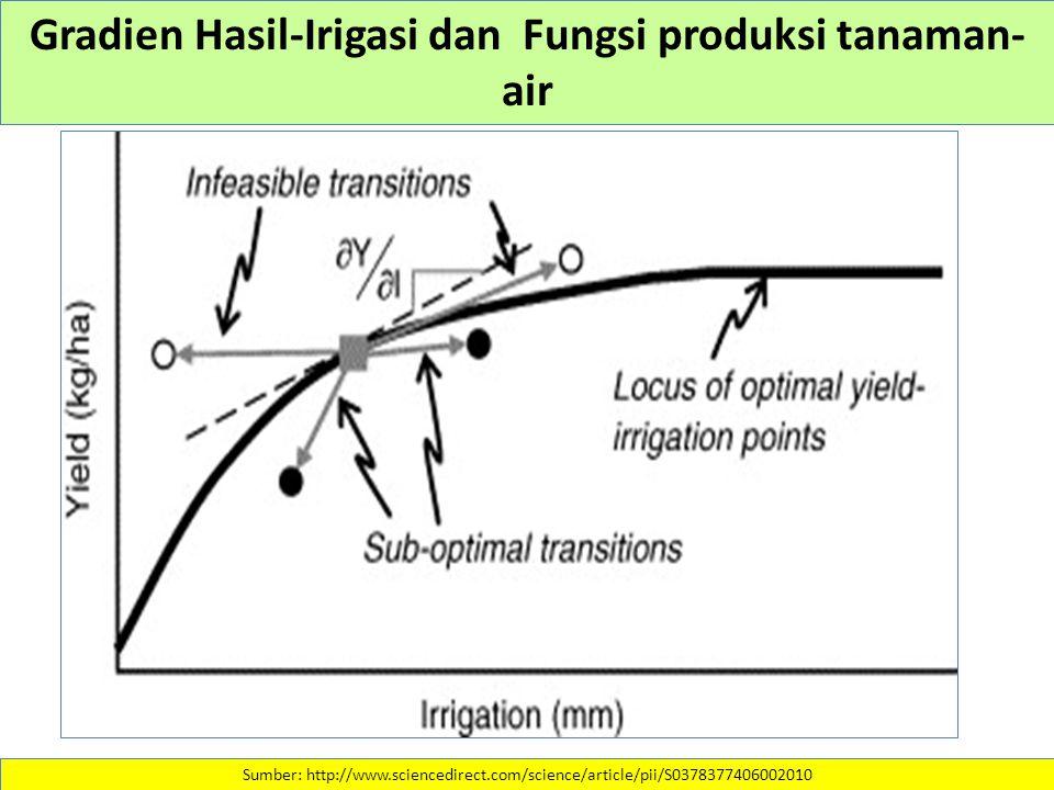 Gradien Hasil-Irigasi dan Fungsi produksi tanaman-air