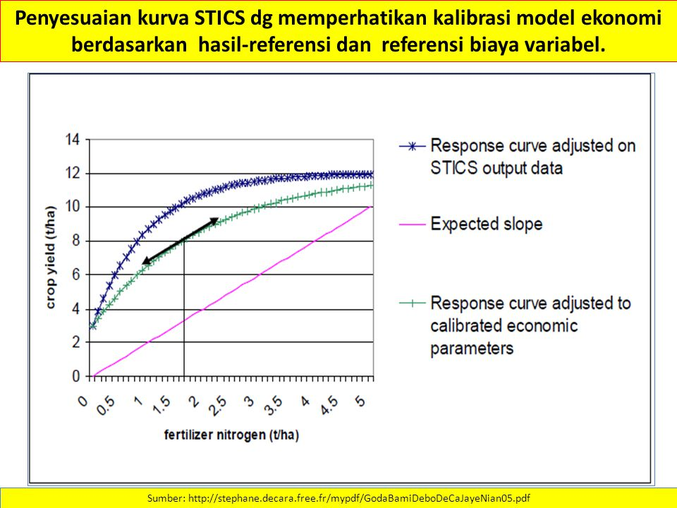 Penyesuaian kurva STICS dg memperhatikan kalibrasi model ekonomi berdasarkan hasil-referensi dan referensi biaya variabel.