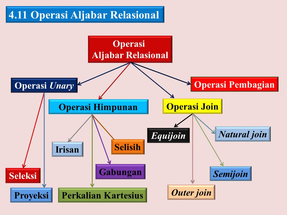 4.11 Operasi Aljabar Relasional