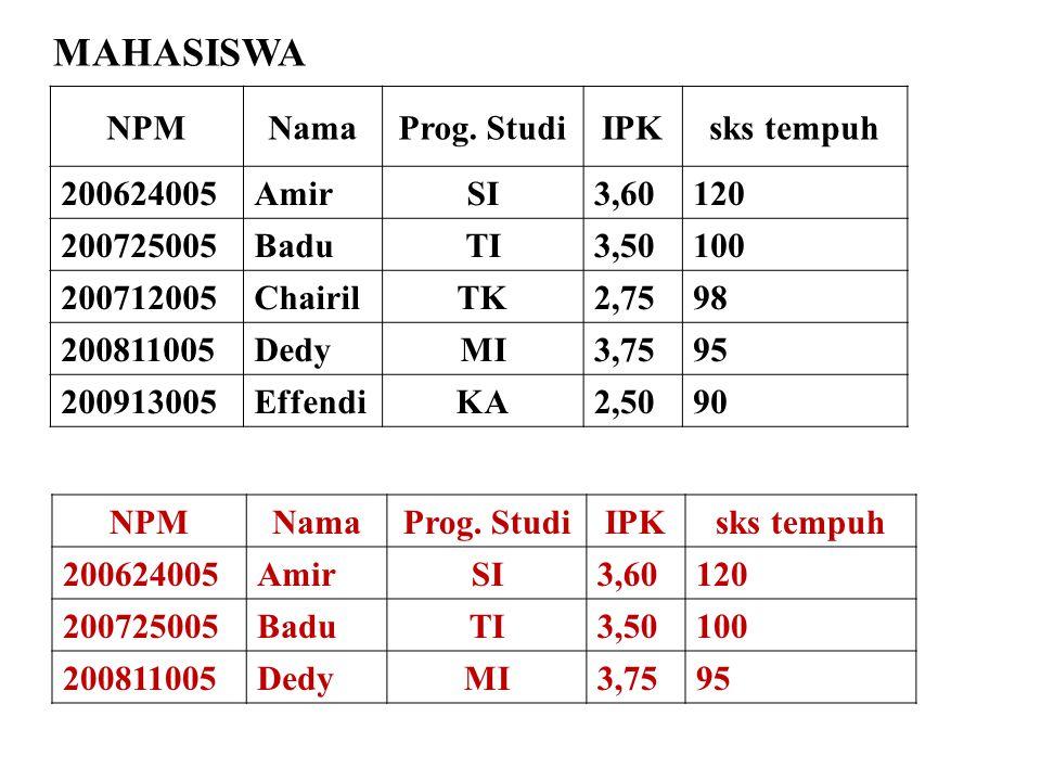 MAHASISWA NPM Nama Prog. Studi IPK sks tempuh 200624005 Amir SI 3,60