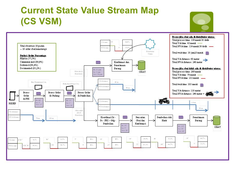 Current State Value Stream Map (CS VSM)