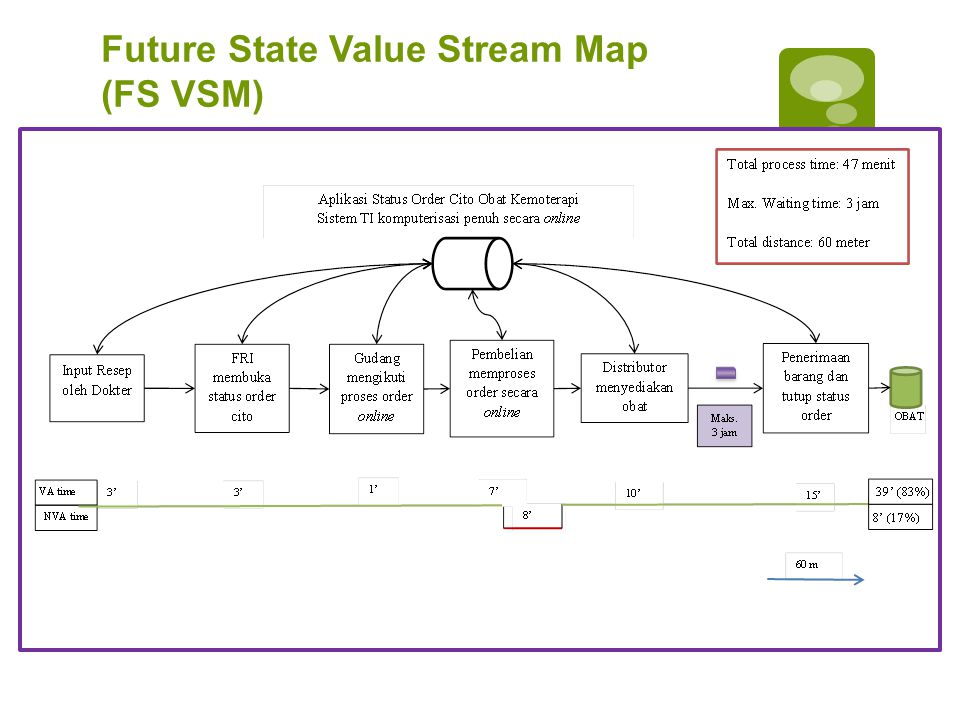 Future State Value Stream Map (FS VSM)