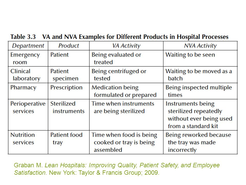 Graban M. Lean Hospitals: Improving Quality, Patient Safety, and Employee Satisfaction.