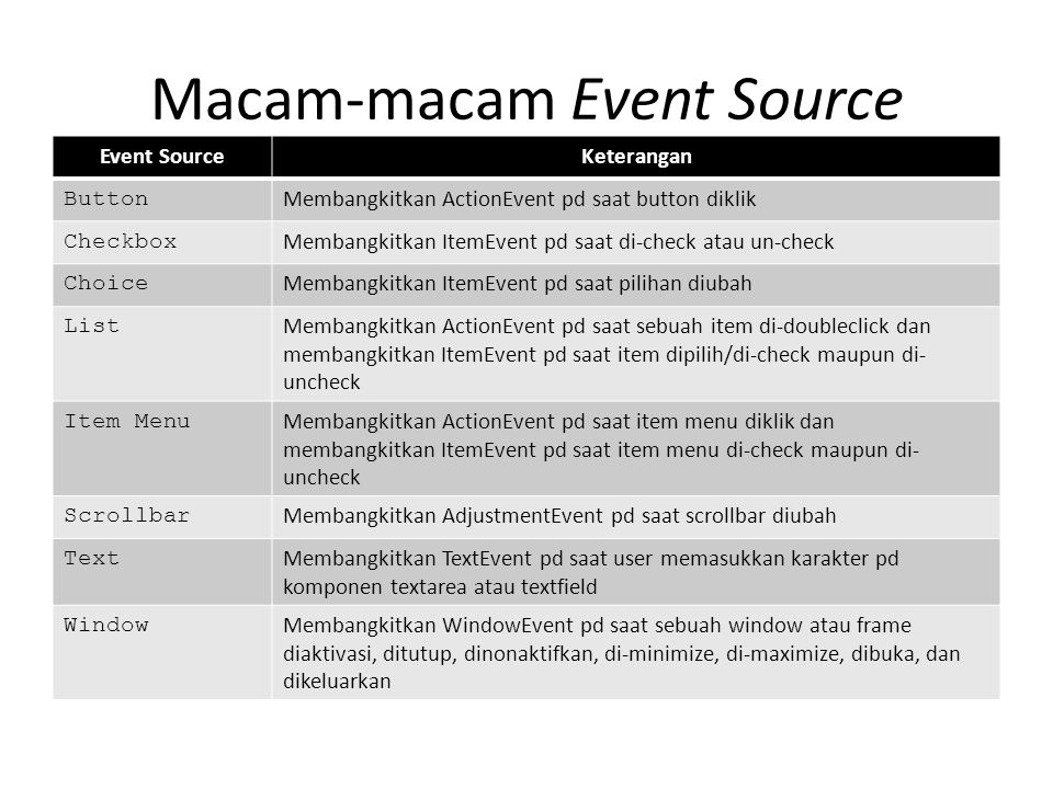 Macam-macam Event Source