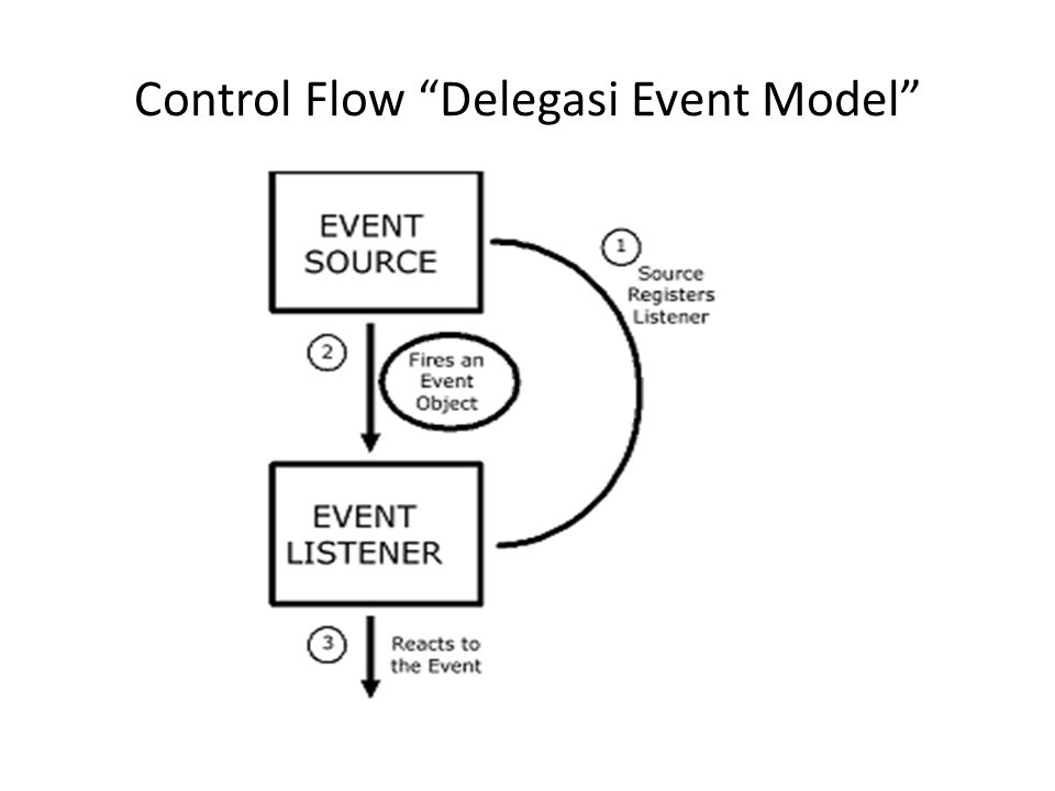Control Flow Delegasi Event Model