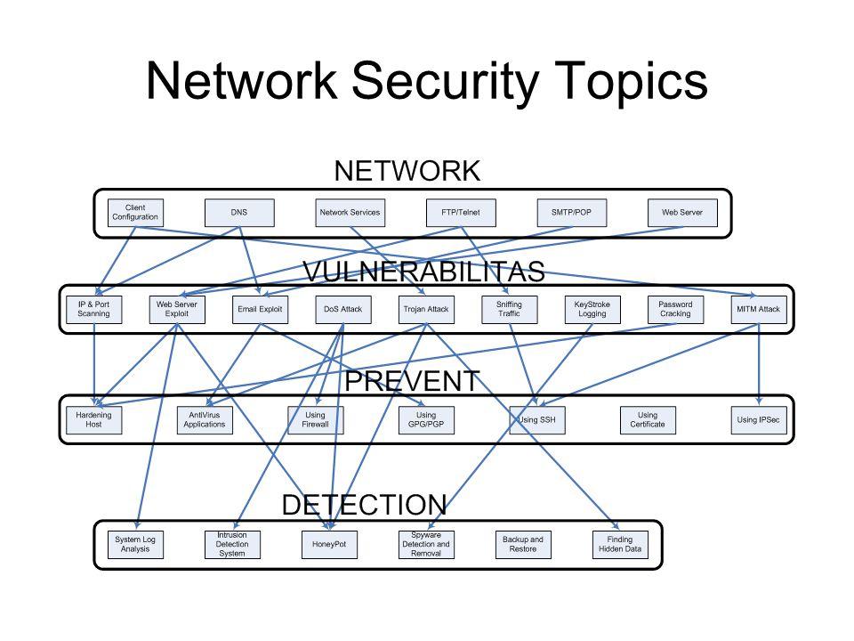 Network Security Topics