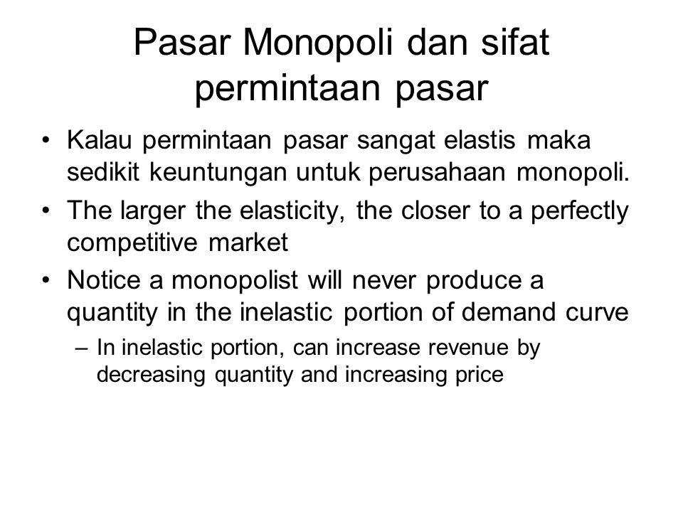 Pasar Monopoli dan sifat permintaan pasar