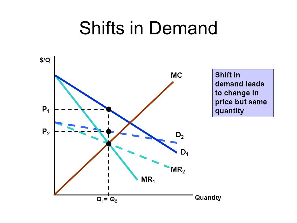 Shifts in Demand $/Q. MC. Shift in demand leads to change in price but same quantity. D1. MR1. P1.