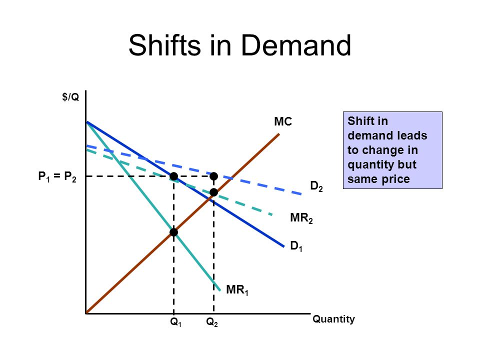 Shifts in Demand $/Q. MC. Shift in demand leads to change in quantity but same price. D1. MR1. MR2.