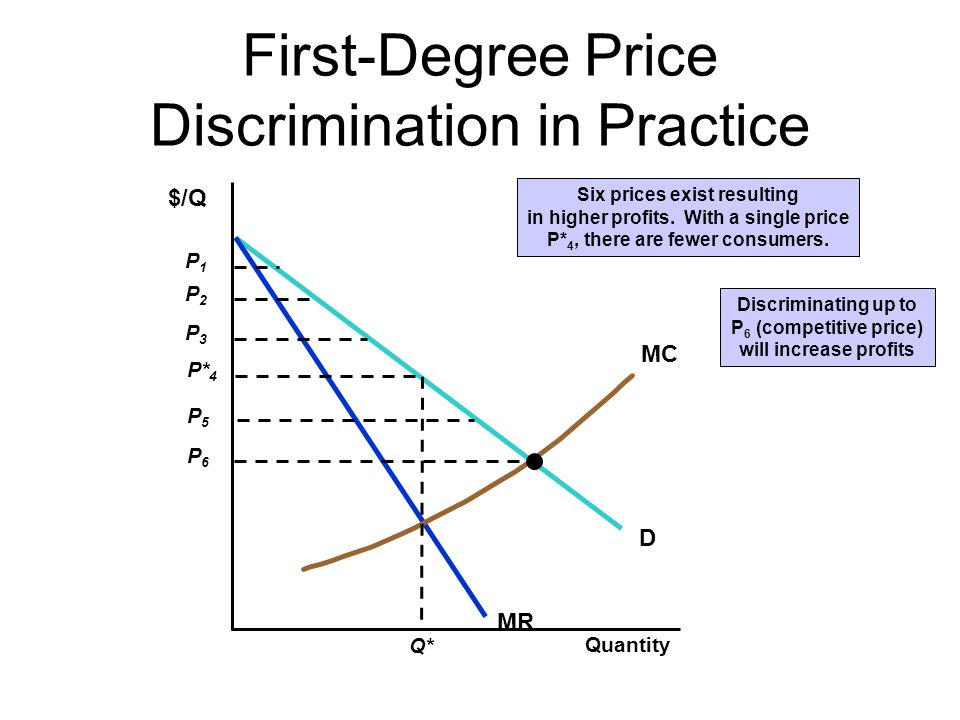 First-Degree Price Discrimination in Practice