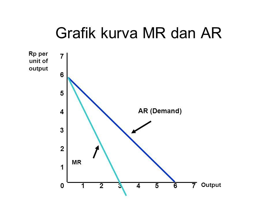 Grafik kurva MR dan AR 1 2 3 4 5 6 7 AR (Demand) 1 2 3 4 5 6 7 Rp per