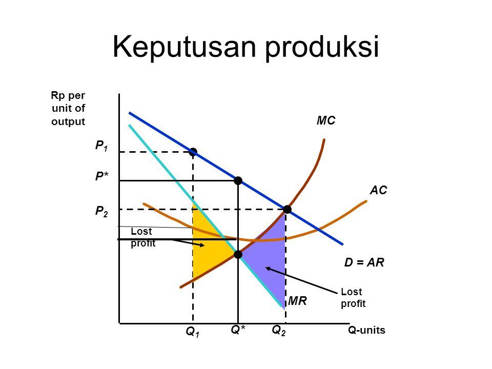 Keputusan produksi D = AR MR MC AC P1 Q1 P* Q* P2 Q2 Rp per unit of