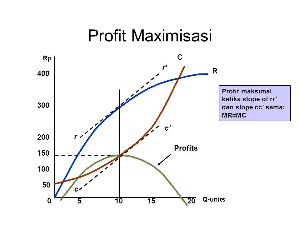 Profit Maximisasi 100 150 200 300 400 50 C r r R 10 c c' Profits 5 15